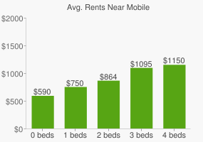 Graph of average rent prices for Mobile