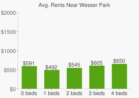 Graph of average rent prices for Wesser Park