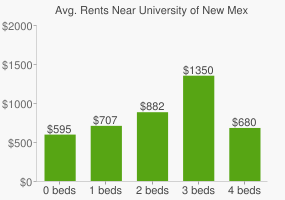 Graph of average rent prices for University of New Mexico