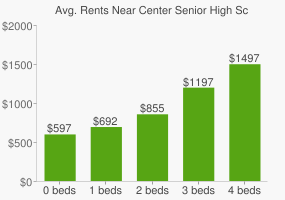 Graph of average rent prices for Center Senior High School