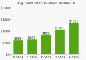 Graph of average rent prices for Covenant Christian High School