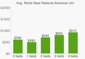 Graph of average rent prices for National American University