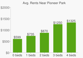 Graph of average rent prices for Pioneer Park