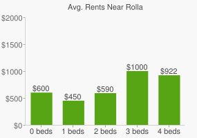 Graph of average rent prices for Rolla