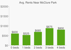 Graph of average rent prices for McClure Park