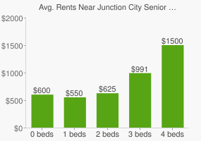 Graph of average rent prices for Junction City Senior High School