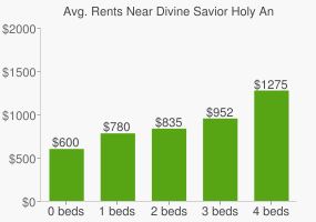 Graph of average rent prices for Divine Savior Holy Angels High School