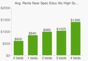 Graph of average rent prices for Spec Educ Atc High School