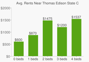 Graph of average rent prices for Thomas Edison State College
