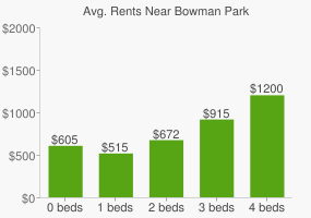 Graph of average rent prices for Bowman Park