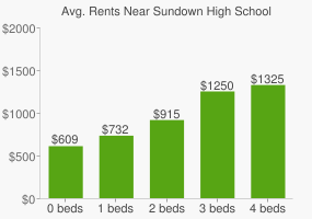 Graph of average rent prices for Sundown High School