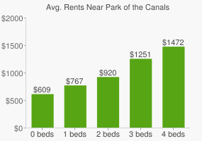 Graph of average rent prices for Park of the Canals