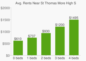 Graph of average rent prices for St Thomas More High School