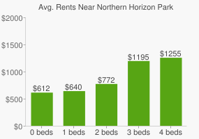 Graph of average rent prices for Northern Horizon Park