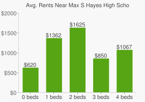 Graph of average rent prices for Max S Hayes High School
