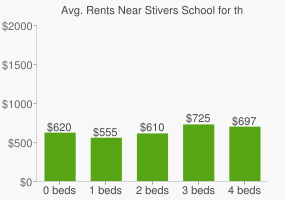 Graph of average rent prices for Stivers School for the Arts High School