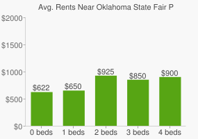 Graph of average rent prices for Oklahoma State Fair Park