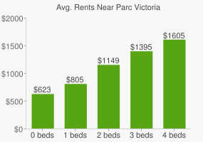 Graph of average rent prices for Parc Victoria