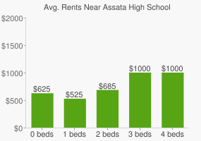 Graph of average rent prices for Assata High School