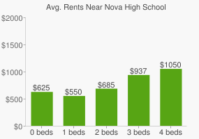 Graph of average rent prices for Nova High School