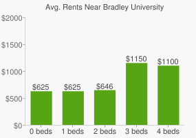 Graph of average rent prices for Bradley University
