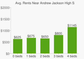 Graph of average rent prices for Andrew Jackson High School