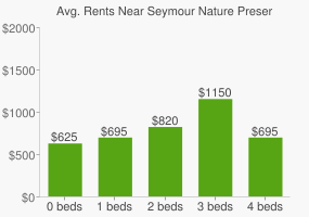 Graph of average rent prices for Seymour Nature Preserve