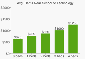 Graph of average rent prices for School of Technology High School