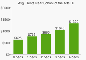 Graph of average rent prices for School of the Arts High School