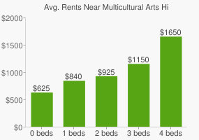 Graph of average rent prices for Multicultural Arts High School