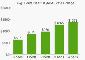 Graph of average rent prices for Daytona State College