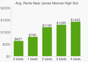Graph of average rent prices for James Monroe High School