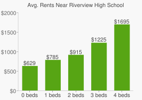 Graph of average rent prices for Riverview High School