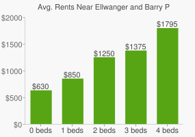 Graph of average rent prices for Ellwanger and Barry Park