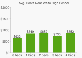 Graph of average rent prices for Waite High School