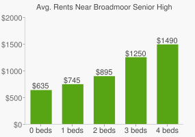Graph of average rent prices for Broadmoor Senior High School