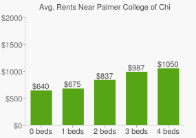 Graph of average rent prices for Palmer College of Chiropractic