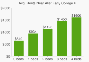 Graph of average rent prices for Alief Early College High School