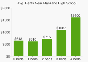 Graph of average rent prices for Manzano High School
