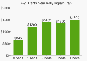Graph of average rent prices for Kelly Ingram Park