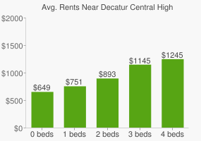 Graph of average rent prices for Decatur Central High School