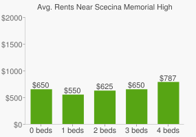Graph of average rent prices for Scecina Memorial High School