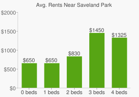 Graph of average rent prices for Saveland Park