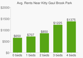 Graph of average rent prices for Kitty Gaul Brook Park