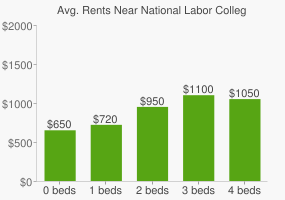 Graph of average rent prices for National Labor College