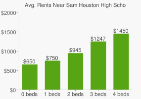 Graph of average rent prices for Sam Houston High School