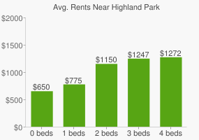 Graph of average rent prices for Highland Park