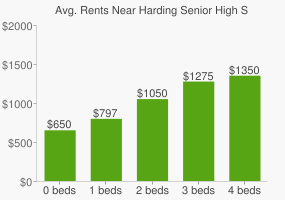 Graph of average rent prices for Harding Senior High School