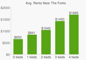 Graph of average rent prices for The Forks