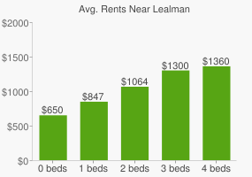 Graph of average rent prices for Lealman